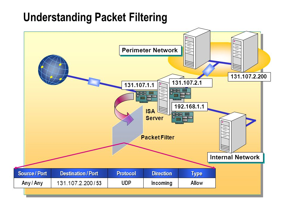 Understanding Packet Filtering Internal Network ISA Server Packet Filter 131.107.1.1 131.107.2.1 ProtocolDirection UDPIncoming Destination / Port 131.107.2.200 / 53 Source / Port Any / Any Type Allow Perimeter Network 192.168.1.1 131.107.2.200