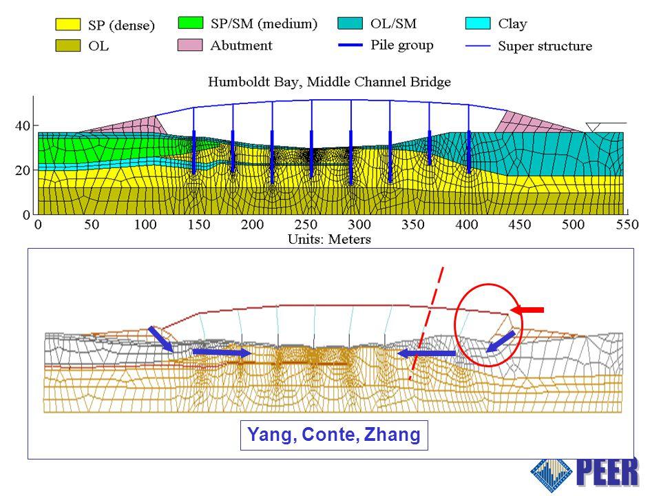 Yang, Conte, Zhang