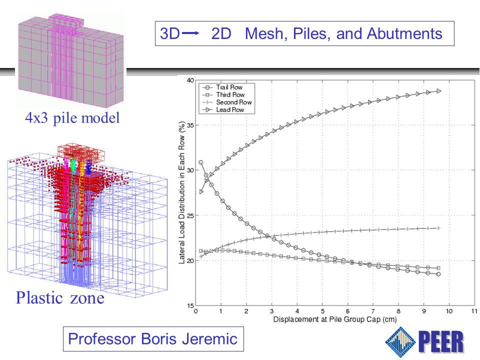 4x3 pile model Plastic zone 3D 2D Mesh, Piles, and Abutments Professor Boris Jeremic