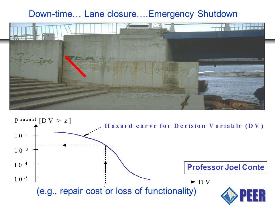 Down-time… Lane closure….Emergency Shutdown (e.g., repair cost or loss of functionality) Professor Joel Conte