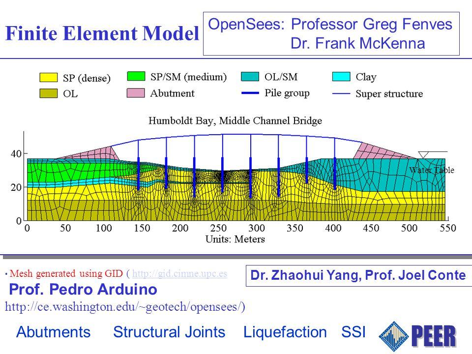 Finite Element Model Mesh generated using GID ( http://gid.cimne.upc.eshttp://gid.cimne.upc.es Prof.