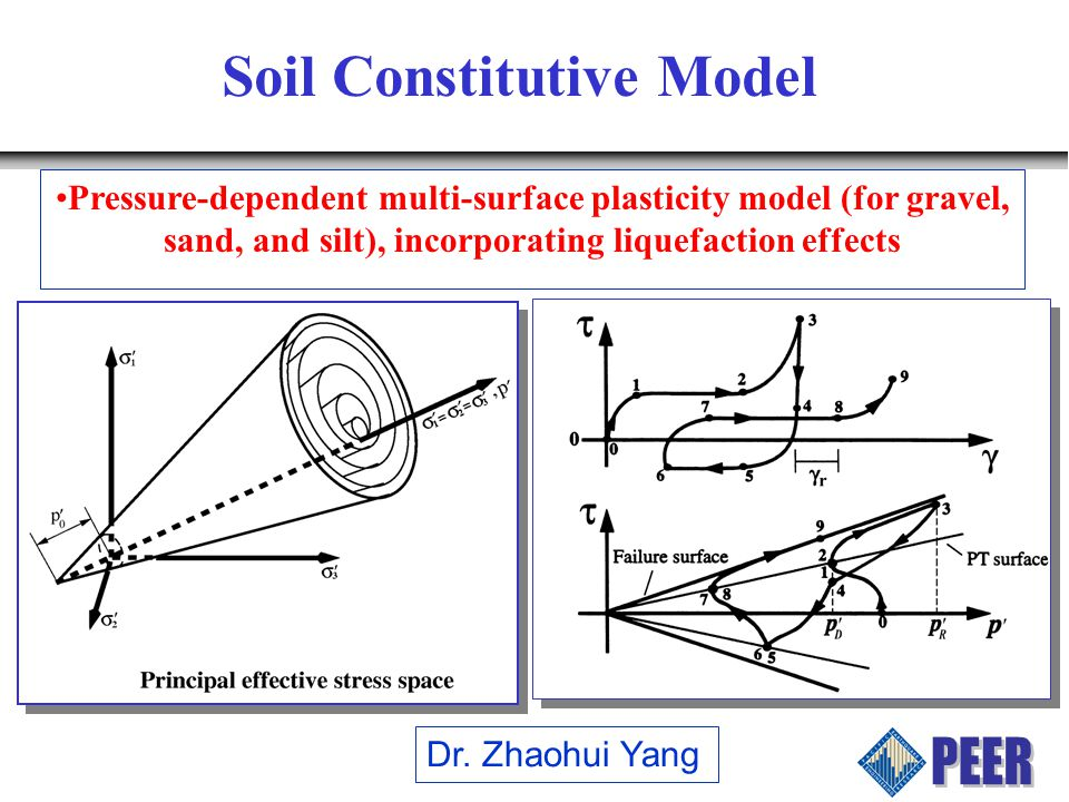 Soil Constitutive Model Pressure-dependent multi-surface plasticity model (for gravel, sand, and silt), incorporating liquefaction effects Dr.