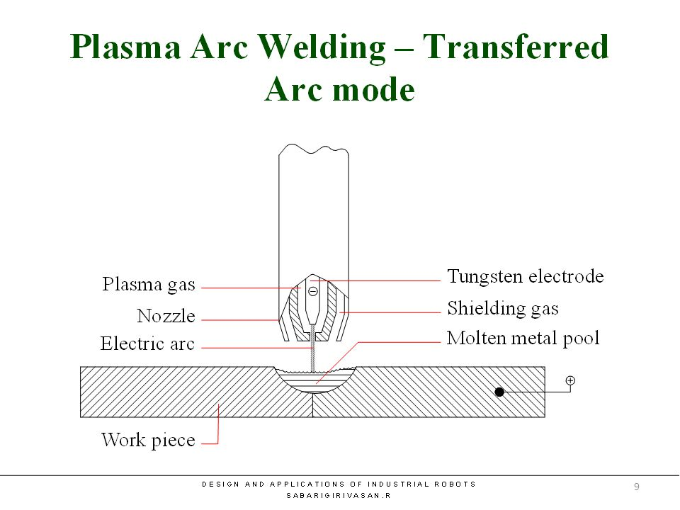Plasma Arc Welding – Transferred Arc mode 9