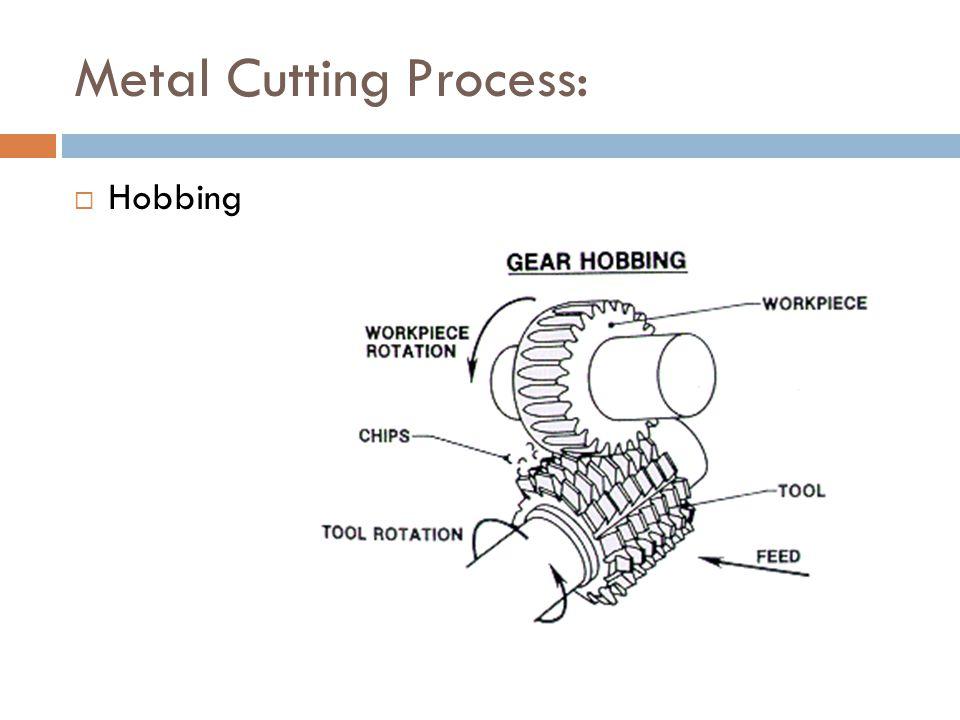Metal Cutting Process:  Hobbing