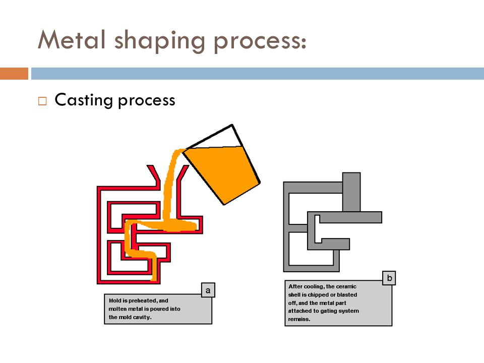 Metal shaping process:  Casting process
