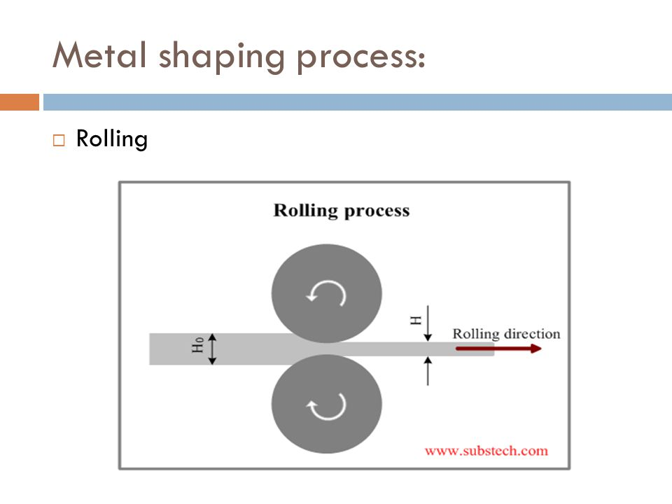 Metal shaping process:  Rolling
