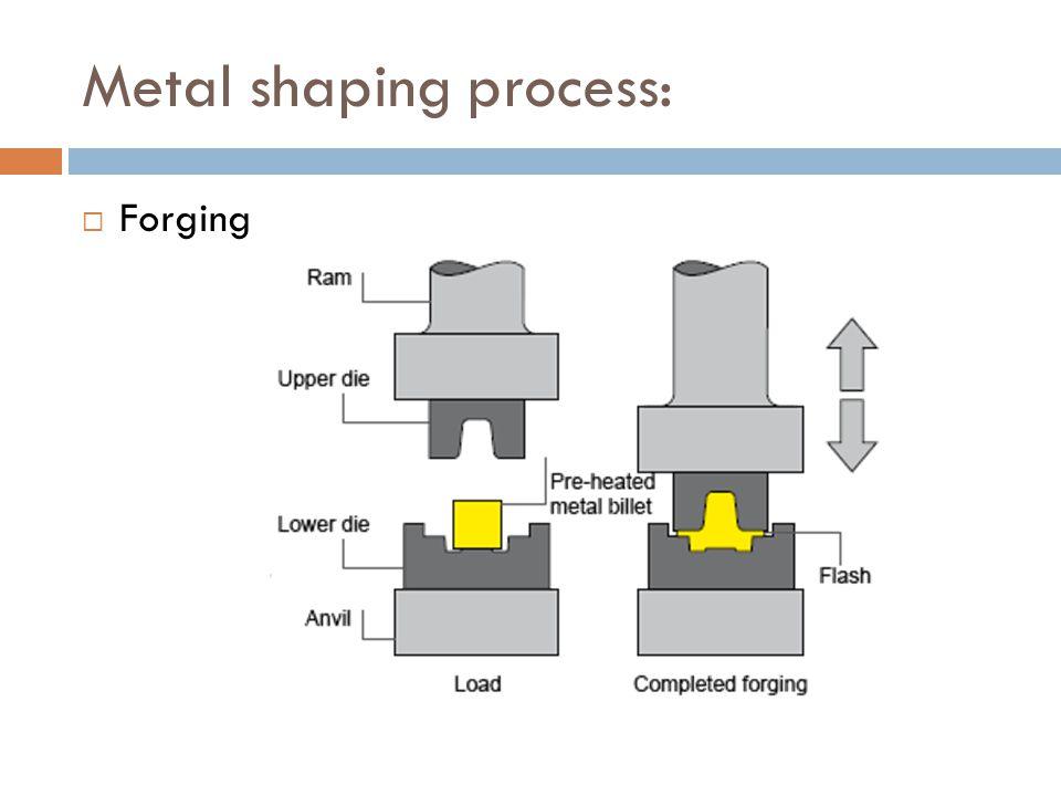Metal shaping process:  Forging