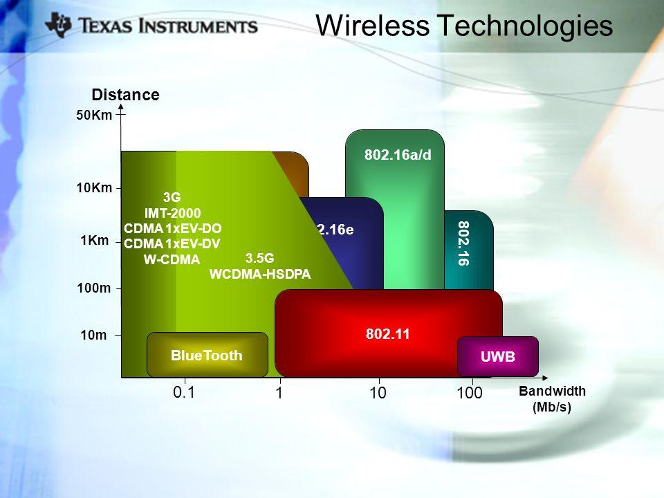 802.16a/d Wireless Technologies Bandwidth (Mb/s) 2G/ 2.5G Distance 10m 100m 1Km 10Km 50Km 802.20 802.16e 10100 802.16 1 0.1 3.5G WCDMA-HSDPA 3G IMT-2000 CDMA 1xEV-DO CDMA 1xEV-DV W-CDMA 802.11 BlueTooth UWB