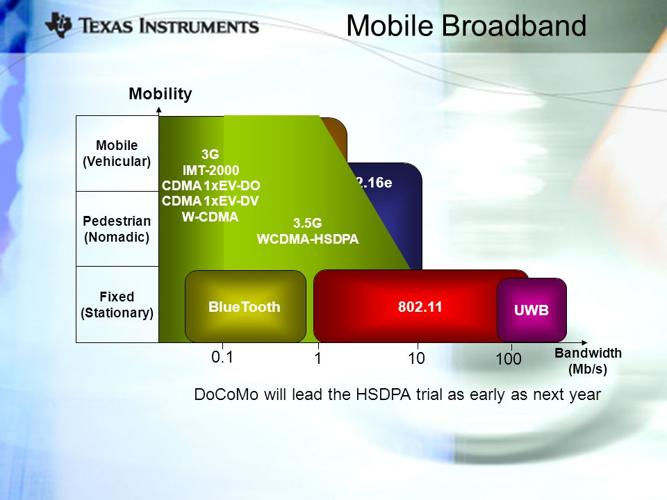 Mobile Broadband 10 100 1 0.1 Fixed (Stationary) Pedestrian (Nomadic) Mobile (Vehicular) 802.16e 802.20 2G/ 2.5G 3.5G WCDMA-HSDPA 3G IMT-2000 CDMA 1xEV-DO CDMA 1xEV-DV W-CDMA Mobility Bandwidth (Mb/s) 802.11 UWB BlueTooth DoCoMo will lead the HSDPA trial as early as next year