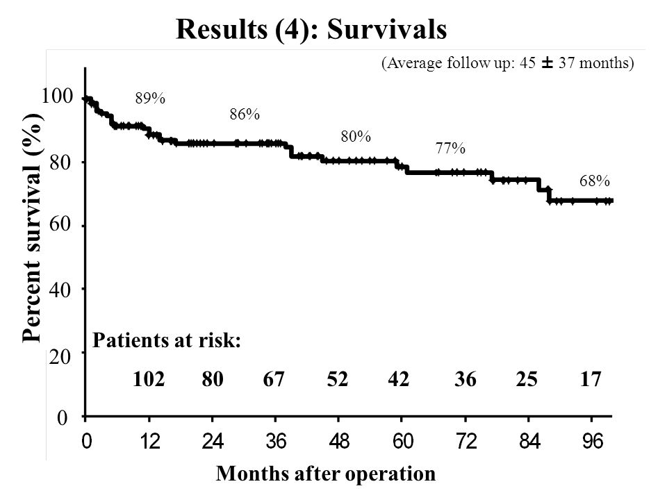 Results (4): Survivals (Average follow up: 45 ± 37 months) 86% 80% Months after operation Patients at risk: 102 80 67 52 42 36 25 17 Percent survival (%) 100 80 60 40 20 0 68% 77% 89%