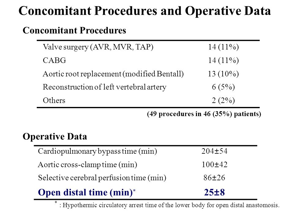 Concomitant Procedures and Operative Data Cardiopulmonary bypass time (min)204±54 Aortic cross-clamp time (min)100±42 Selective cerebral perfusion time (min)86±26 Open distal time (min) * 25±8 Valve surgery (AVR, MVR, TAP)14 (11%) CABG14 (11%) Aortic root replacement (modified Bentall)13 (10%) Reconstruction of left vertebral artery6 (5%) Others2 (2%) * : Hypothermic circulatory arrest time of the lower body for open distal anastomosis.