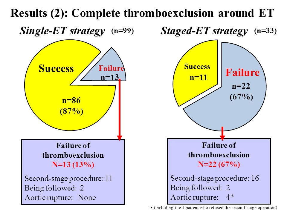 Results (2): Complete thromboexclusion around ET Single-ET strategyStaged-ET strategy (n=99)(n=33) n=86 (87%) n=13 n=22 (67%) n=11 Failure of thromboexclusion N=13 (13%) Second-stage procedure: 11 Being followed: 2 Aortic rupture: None Failure of thromboexclusion N=22 (67%) Second-stage procedure: 16 Being followed: 2 Aortic rupture: 4* (including the 1 patient who refused the second-stage operation) * Success Failure