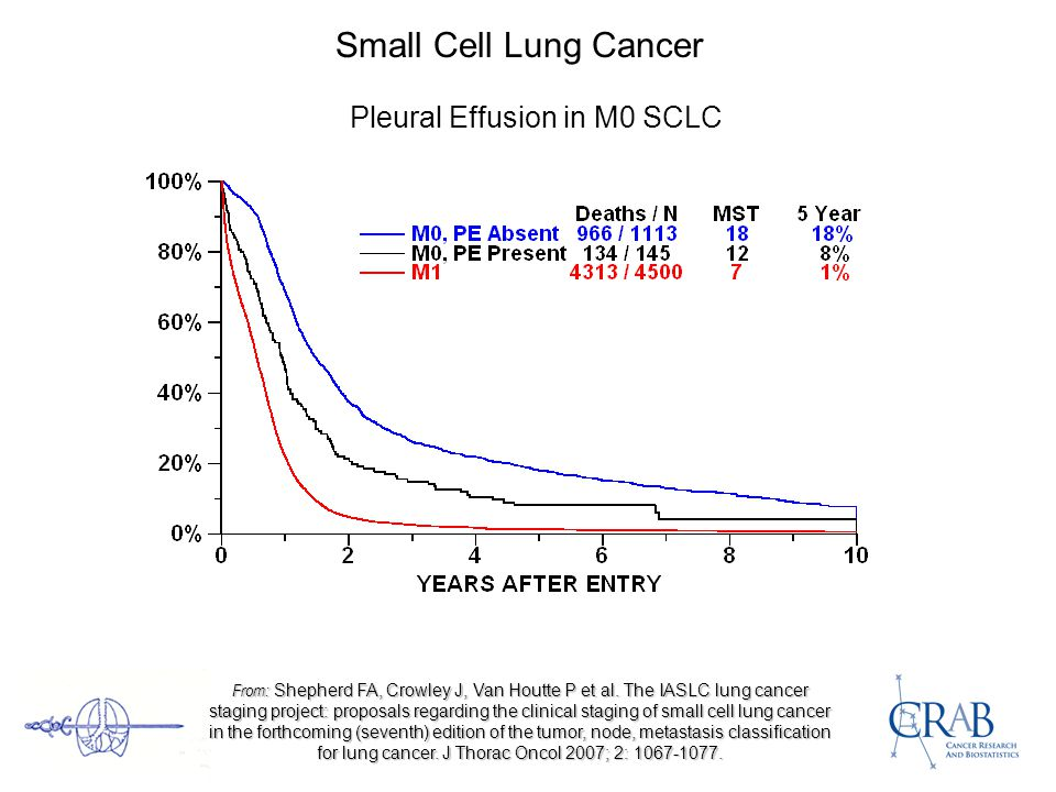 Small Cell Lung Cancer Pleural Effusion in M0 SCLC From: Shepherd FA, Crowley J, Van Houtte P et al.