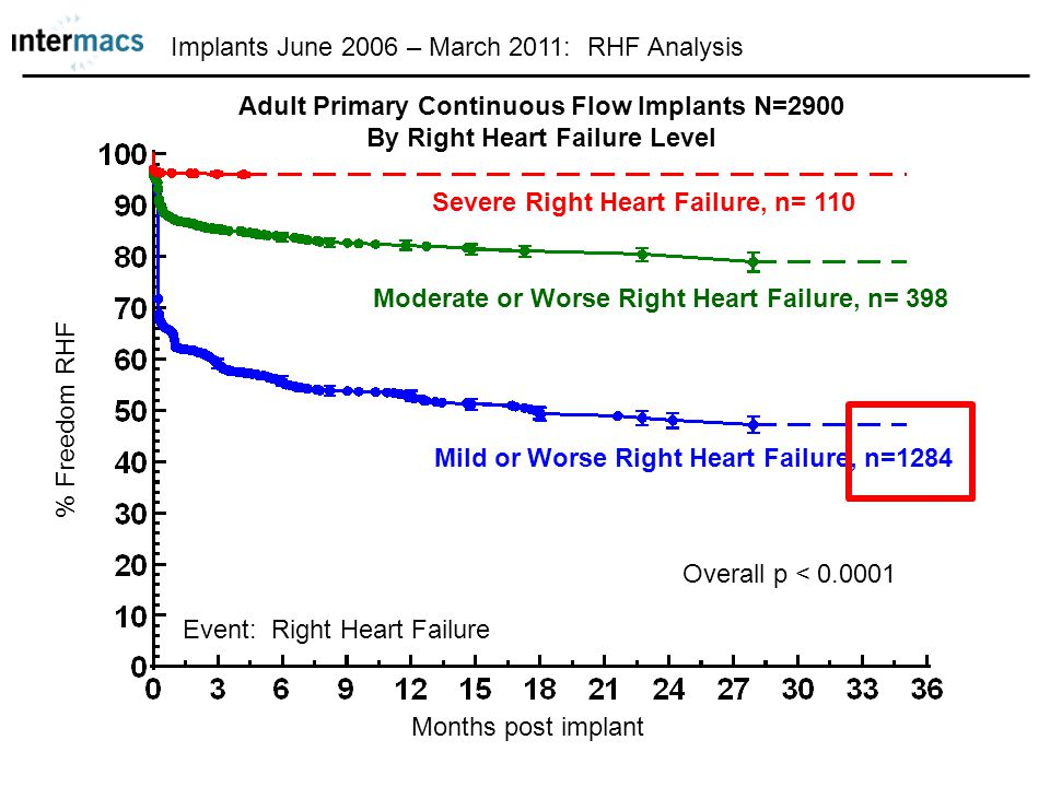 Implants June 2006 – March 2011: RHF Analysis Adult Primary Continuous Flow Implants N=2900 By Right Heart Failure Level Event: Right Heart Failure Mo