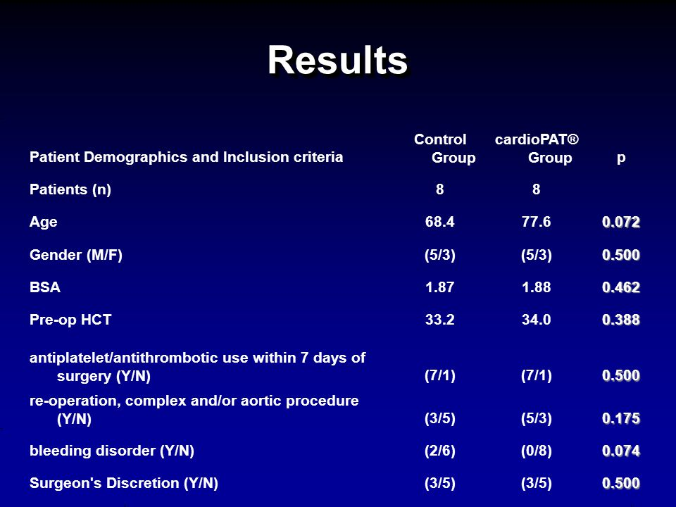 ResultsResults Patient Demographics and Inclusion criteria Control Group cardioPAT® Groupp Patients (n)88 Age68.477.60.072 Gender (M/F)(5/3) 0.500 BSA1.871.880.462 Pre-op HCT33.234.00.388 antiplatelet/antithrombotic use within 7 days of surgery (Y/N)(7/1) 0.500 re-operation, complex and/or aortic procedure (Y/N)(3/5)(5/3)0.175 bleeding disorder (Y/N)(2/6)(0/8)0.074 Surgeon s Discretion (Y/N)(3/5) 0.500