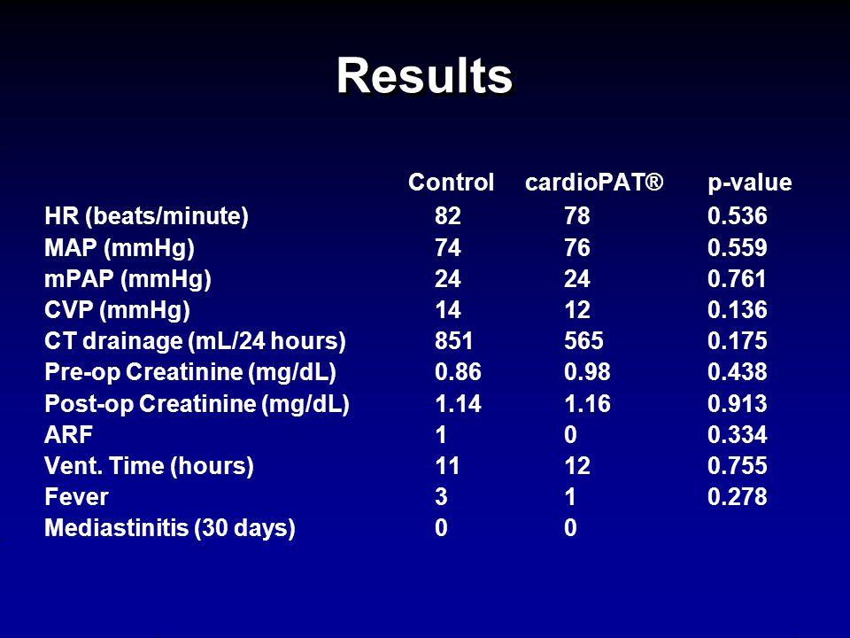 Results Control cardioPAT® p-value HR (beats/minute) 82 78 0.536 MAP (mmHg) 74 76 0.559 mPAP (mmHg) 24 24 0.761 CVP (mmHg) 14 12 0.136 CT drainage (mL/24 hours) 851 565 0.175 Pre-op Creatinine (mg/dL) 0.86 0.98 0.438 Post-op Creatinine (mg/dL) 1.14 1.16 0.913 ARF 1 0 0.334 Vent.