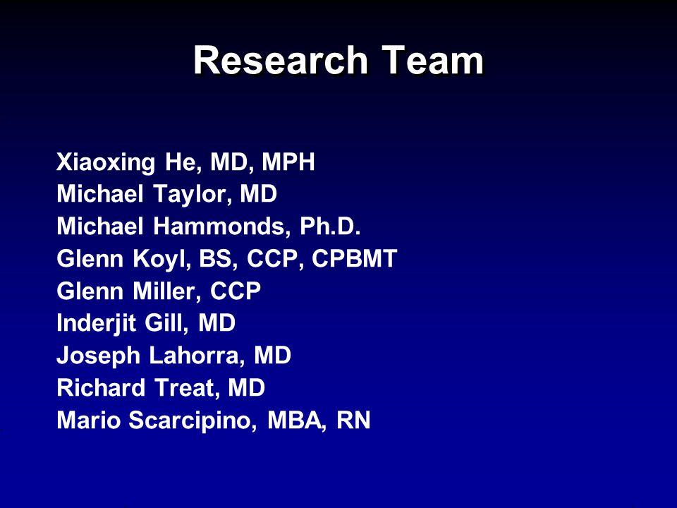 Research Team Xiaoxing He, MD, MPH Michael Taylor, MD Michael Hammonds, Ph.D. Glenn Koyl, BS, CCP, CPBMT Glenn Miller, CCP Inderjit Gill, MD Joseph La