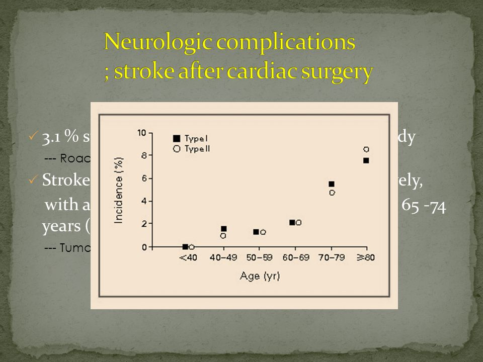  3.1 % stroke in 2108 patients in a prospective study --- Roach GW 1996  Stroke 2.8% in 2000 patients studied prospectively, with an incidence in patients > 75 years (8.9%), 65 -74 years (3.6%) and < 60 years old(0.9 %) --- Tuman KJ 1999