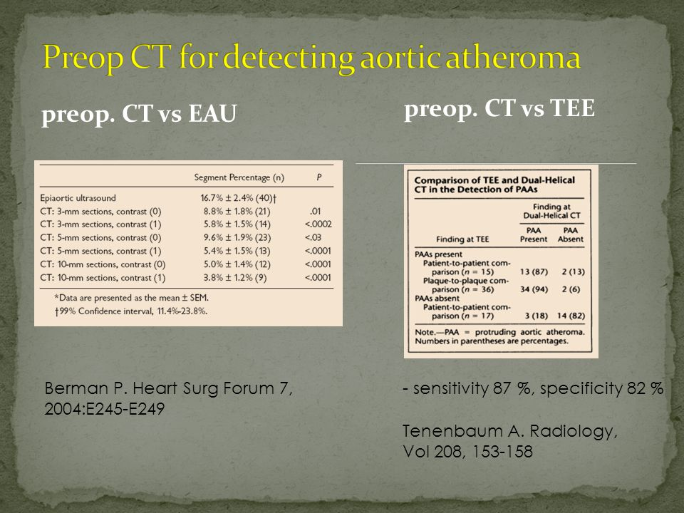 preop. CT vs EAU preop. CT vs TEE Berman P.