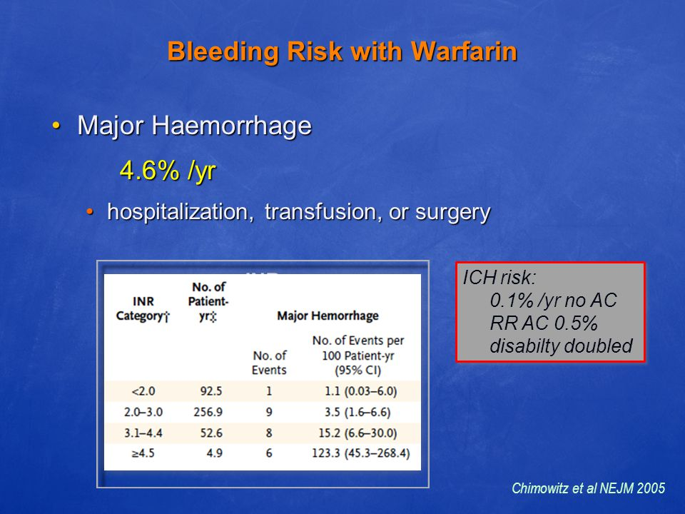 Bleeding Risk with Warfarin Major Haemorrhage 4.6% /yrMajor Haemorrhage 4.6% /yr hospitalization, transfusion, or surgeryhospitalization, transfusion,
