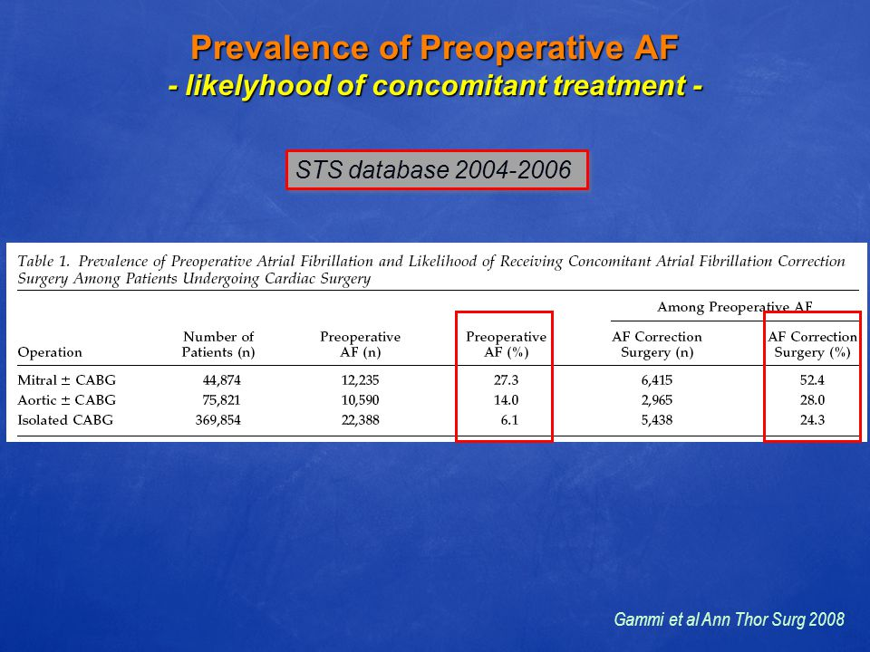 Prevalence of Preoperative AF - likelyhood of concomitant treatment - STS database 2004-2006 Gammi et al Ann Thor Surg 2008