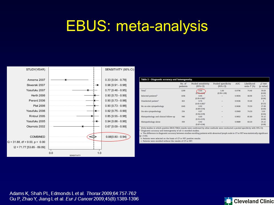EBUS: meta-analysis Adams K, Shah PL, Edmonds L et al.