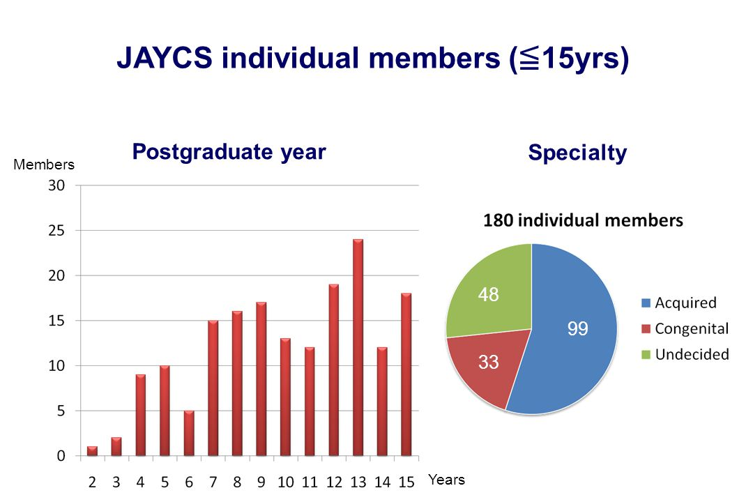 Postgraduate year Years Members Specialty 99 33 48 JAYCS individual members ( ≦ 15yrs)