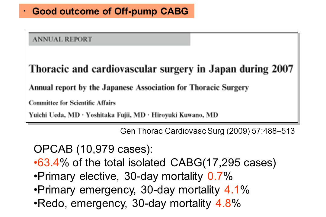 ・ Good outcome of Off-pump CABG Gen Thorac Cardiovasc Surg (2009) 57:488–513 OPCAB (10,979 cases): 63.4% of the total isolated CABG(17,295 cases) Primary elective, 30-day mortality 0.7% Primary emergency, 30-day mortality 4.1% Redo, emergency, 30-day mortality 4.8%