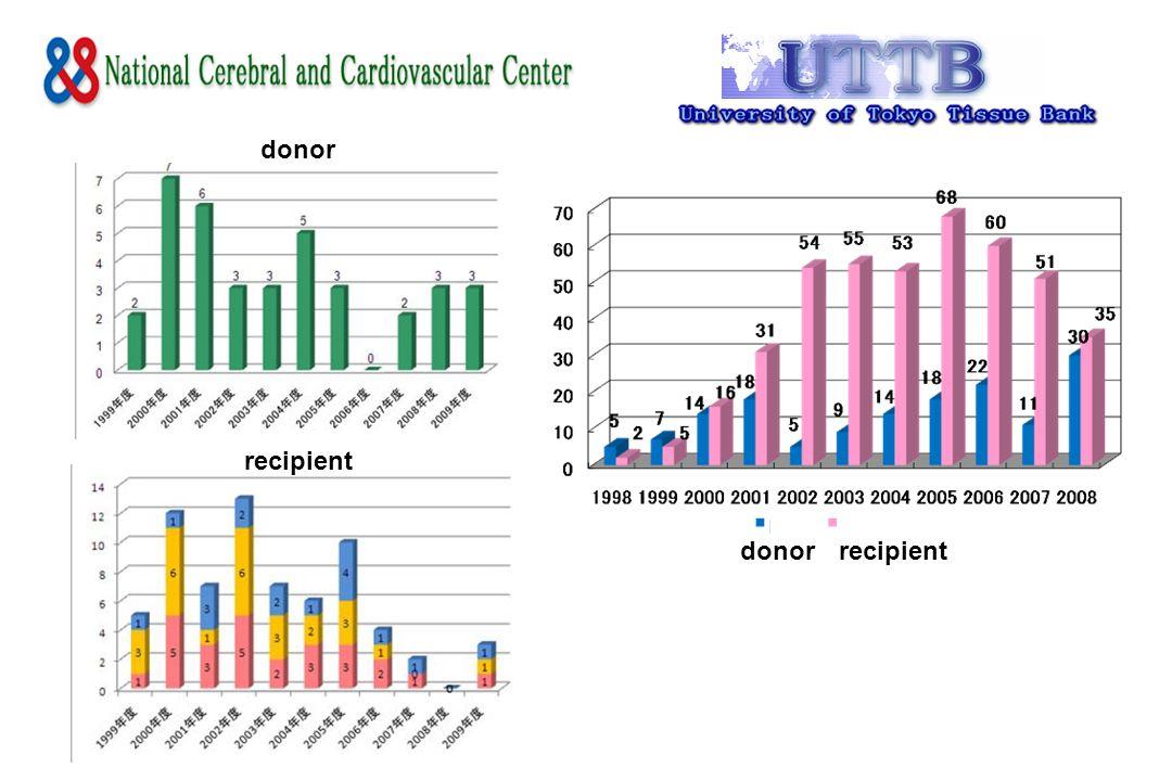 donorrecipient donor recipient