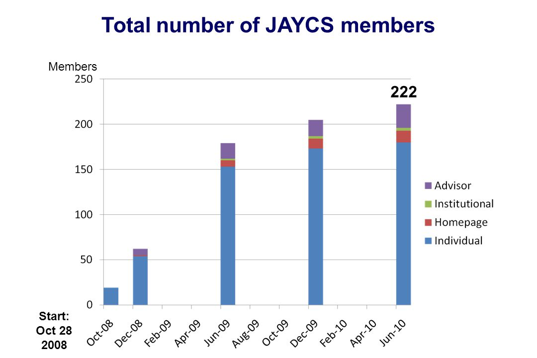 Total number of JAYCS members 222 Members Start: Oct 28 2008