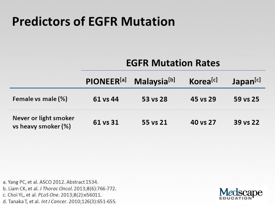 Predictors of EGFR Mutation EGFR Mutation Rates PIONEER [a] Malaysia [b] Korea [c] Japan [c] Female vs male (%) 61 vs 4453 vs 2845 vs 2959 vs 25 Never or light smoker vs heavy smoker (%) 61 vs 3155 vs 2140 vs 2739 vs 22 a.