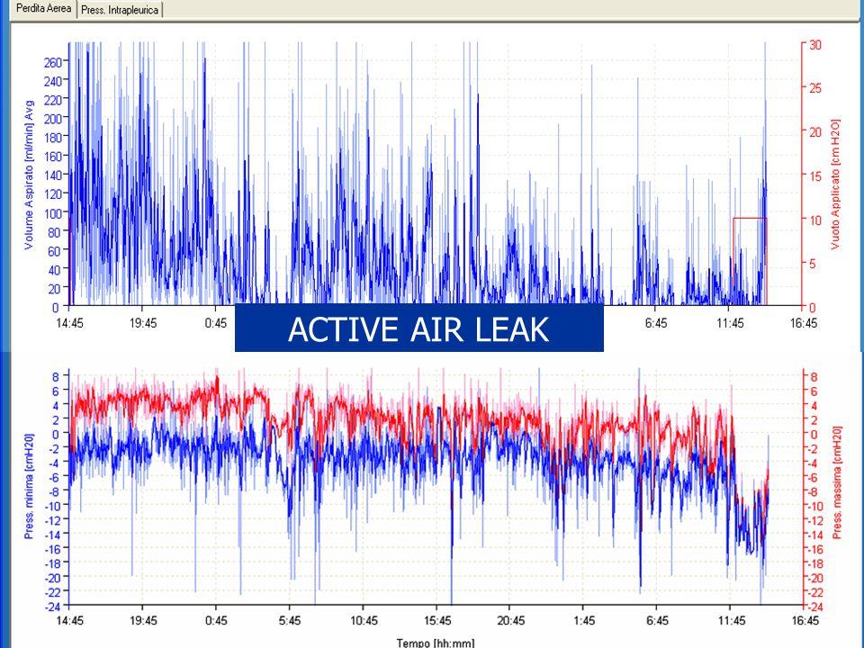 ACTIVE AIR LEAK