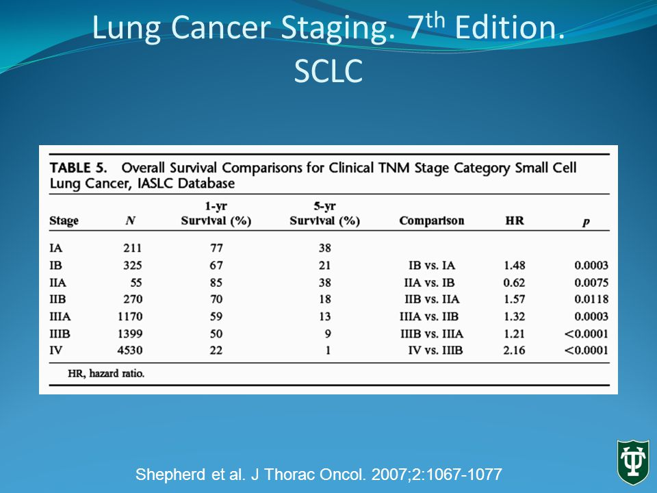 Lung Cancer Staging. 7 th Edition. SCLC Shepherd et al. J Thorac Oncol. 2007;2: