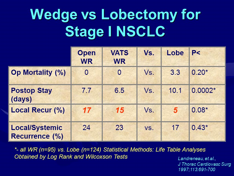 Wedge vs Lobectomy for Stage I NSCLC Open WR VATS WR Vs.LobeP< Op Mortality (%)00Vs.3.30.20* Postop Stay (days) 7.76.5Vs.10.10.0002* Local Recur (%) 1715 Vs.