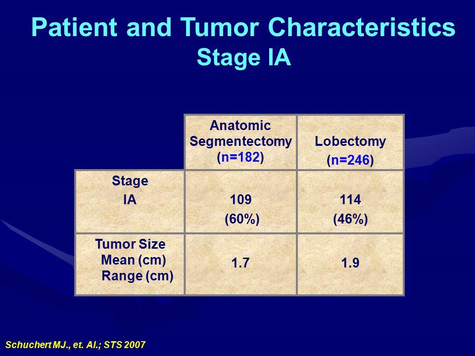 Patient and Tumor Characteristics Stage IA Anatomic Segmentectomy (n=182) Lobectomy (n=246) Stage IA109 (60%) 114 (46%) Tumor Size Mean (cm) Range (cm) 1.71.9 Schuchert MJ., et.