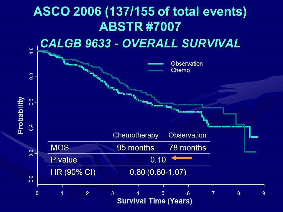 ChemotherapyObservation MOS 95 months 78 months P value 0.10 HR (90% CI) 0.80 (0.60-1.07) 02468 Survival Time (Years) 0.0 0.2 0.4 0.6 0.8 1.0 Probability Observation Chemo 0123456789 ASCO 2006 (137/155 of total events) ABSTR #7007 CALGB 9633 - OVERALL SURVIVAL