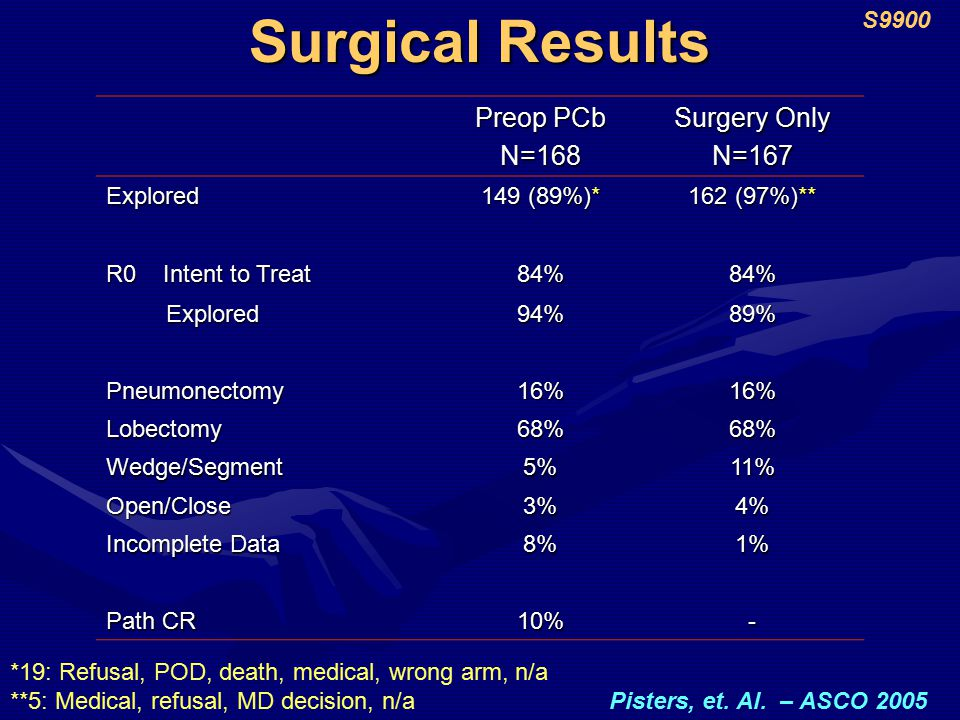 Surgical Results Preop PCb N=168 Surgery Only N=167 Explored 149 (89%)* 162 (97%)** R0 Intent to Treat 84%84% Explored Explored94%89% Pneumonectomy16%16% Lobectomy68%68% Wedge/Segment5%11% Open/Close3%4% Incomplete Data 8%1% Path CR 10%- *19: Refusal, POD, death, medical, wrong arm, n/a **5: Medical, refusal, MD decision, n/a S9900 Pisters, et.