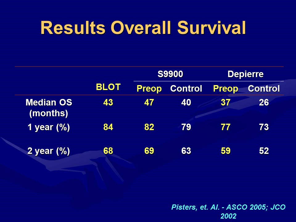 Results Overall Survival BLOTS9900Depierre PreopControlPreopControl Median OS (months) 4347403726 1 year (%) 8482797773 2 year (%) 6869635952 Pisters, et.