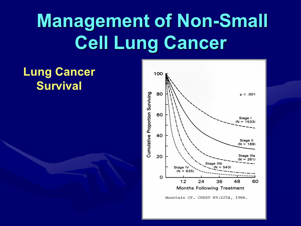 Management of Non-Small Management of Non-Small Cell Lung Cancer Lung Cancer Survival