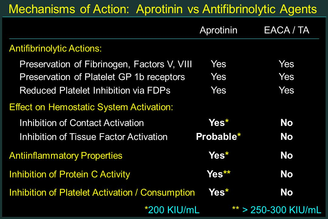 Mechanisms of Action: Aprotinin vs Antifibrinolytic Agents AprotininEACA / TA Antifibrinolytic Actions: Effect on Hemostatic System Activation: Inhibition of Contact Activation Yes*No Yes Preservation of Fibrinogen, Factors V, VIII Preservation of Platelet GP 1b receptors Yes Reduced Platelet Inhibition via FDPs Yes Inhibition of Tissue Factor Activation Probable*No Inhibition of Platelet Activation / Consumption Yes*No Antiinflammatory Properties Yes*No Inhibition of Protein C Activity Yes**No *200 KIU/mL** > 250-300 KIU/mL