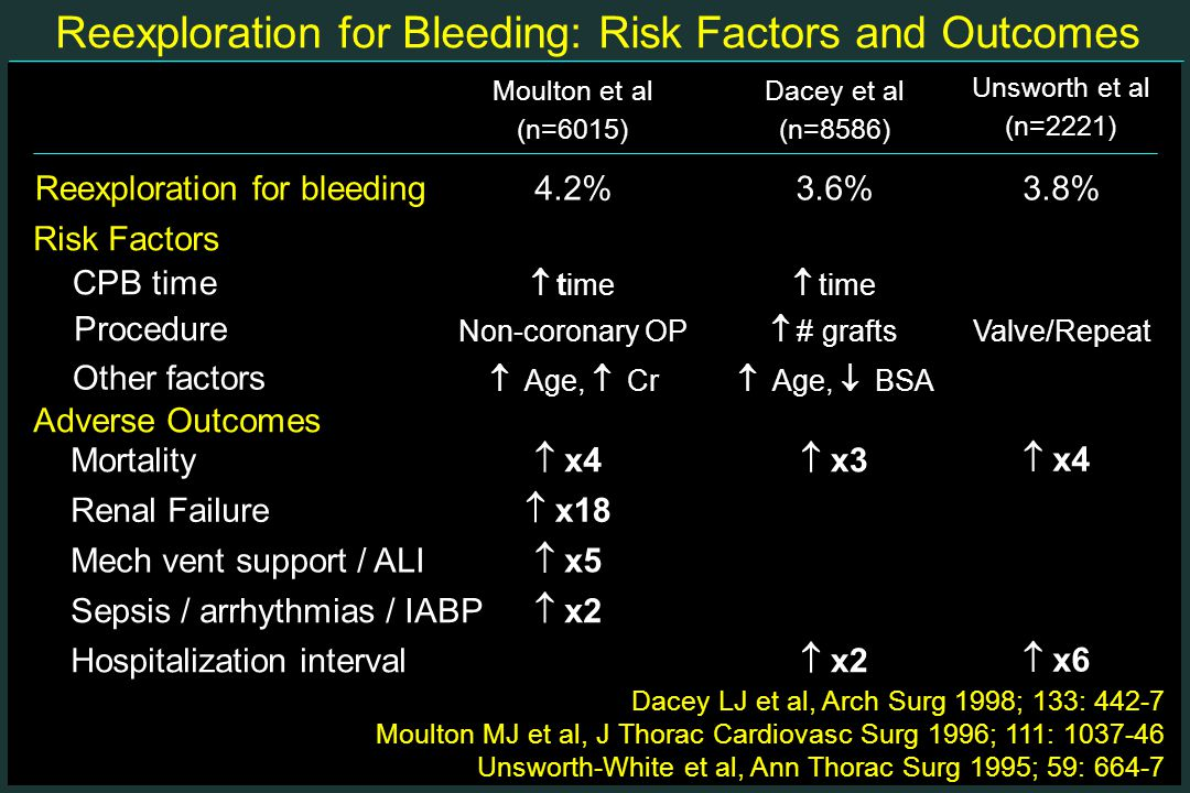 Reexploration for Bleeding: Risk Factors and Outcomes Moulton et al (n=6015) Dacey et al (n=8586) Unsworth et al (n=2221) Dacey LJ et al, Arch Surg 1998; 133: 442-7 Moulton MJ et al, J Thorac Cardiovasc Surg 1996; 111: 1037-46 Unsworth-White et al, Ann Thorac Surg 1995; 59: 664-7 Reexploration for bleeding4.2%3.6%3.8% Adverse Outcomes Mortality  x4  x3  x4 Renal Failure  x18   Mech vent support / ALI  x5   Sepsis / arrhythmias / IABP  x2   Hospitalization interval  x2  x6 Risk Factors  time CPB time Non-coronary OP  # grafts Valve/Repeat Procedure  Age,  Cr  Age,  BSA Other factors