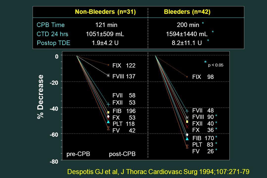 Non-Bleeders (n=31)Bleeders (n=42) Despotis GJ et al, J Thorac Cardiovasc Surg 1994;107:271-79 121 minCPB Time200 min * 1051±509 mLCTD 24 hrs1594±1440 mL * 1.9±4.2 UPostop TDE8.2±11.1 U * % Decrease 0 -20 -40 -60 -80 p < 0.05 * FIB 170 FVIII 90 FVII 48 FIX 98 FXII 40 FX 36 PLT 83 FV 26 * * * * * * FIB 196 FIX 122 FVII 58 FVIII 137 FXII 53 FX 53 FV 42 PLT 118 pre-CPBpost-CPB