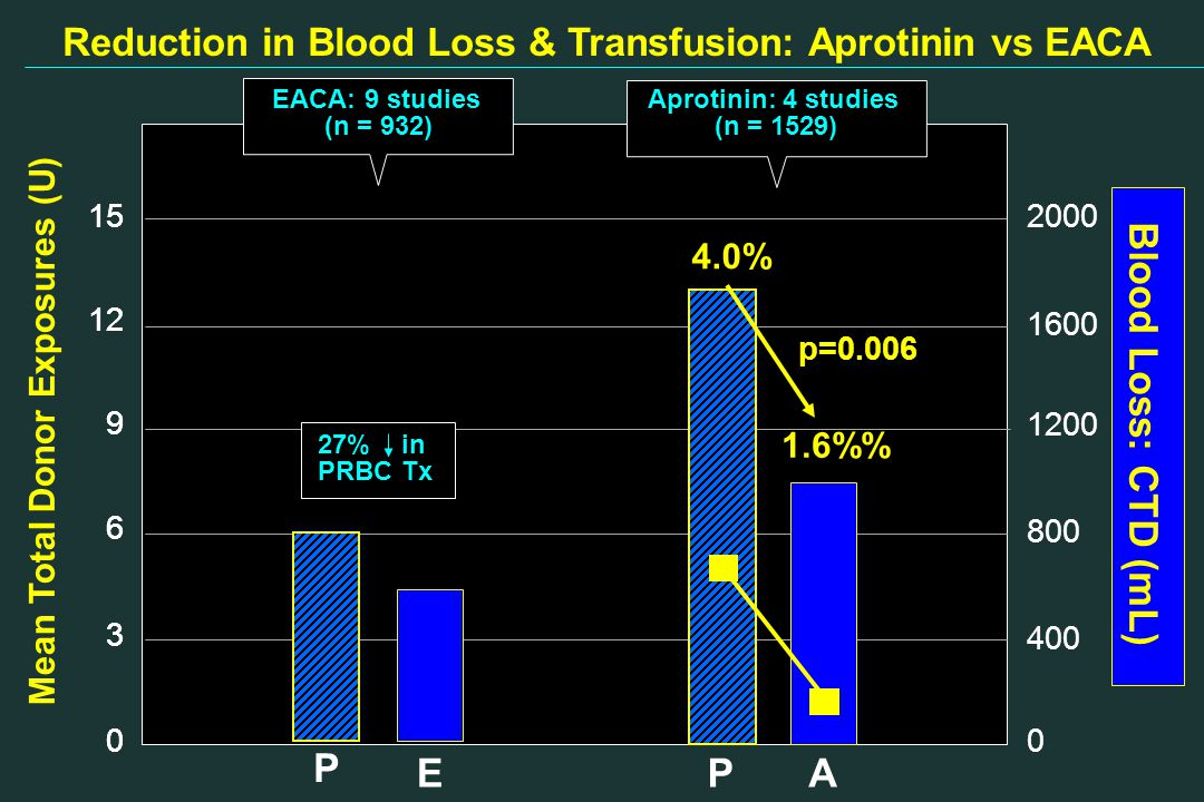 Reduction in Blood Loss & Transfusion: Aprotinin vs EACA 1200 800 400 1600 2000 0 Blood Loss: CTD (mL) 15 12 9 6 3 0 Mean Total Donor Exposures (U) 15 12 9 6 3 0 EACA: 9 studies (n = 932) Aprotinin: 4 studies (n = 1529) 27% in PRBC Tx P P 4.0% 1.6% p=0.006 A E
