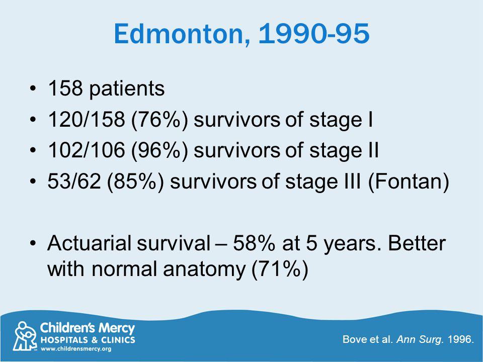 Edmonton, 1990-95 158 patients 120/158 (76%) survivors of stage I 102/106 (96%) survivors of stage II 53/62 (85%) survivors of stage III (Fontan) Actu