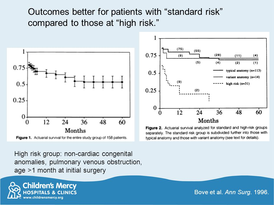 """Outcomes better for patients with """"standard risk"""" compared to those at """"high risk."""" High risk group: non-cardiac congenital anomalies, pulmonary venou"""