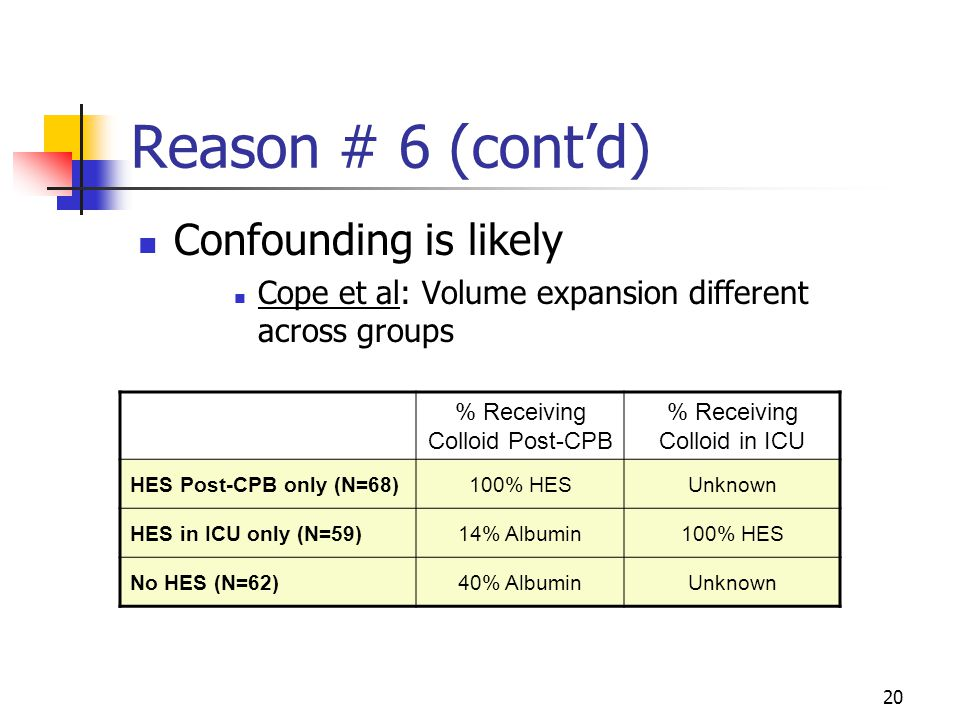 20 Reason # 6 (cont'd) Confounding is likely Cope et al: Volume expansion different across groups % Receiving Colloid Post-CPB % Receiving Colloid in