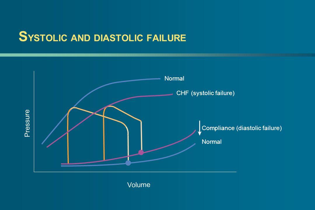 S YSTOLIC AND DIASTOLIC FAILURE Pressure Volume Normal CHF (systolic failure) Compliance (diastolic failure) Normal