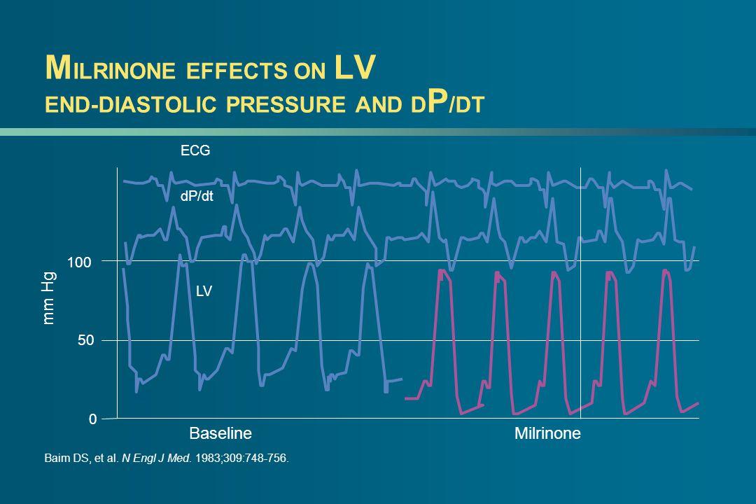 M ILRINONE EFFECTS ON LV END-DIASTOLIC PRESSURE AND D P /DT Baim DS, et al.