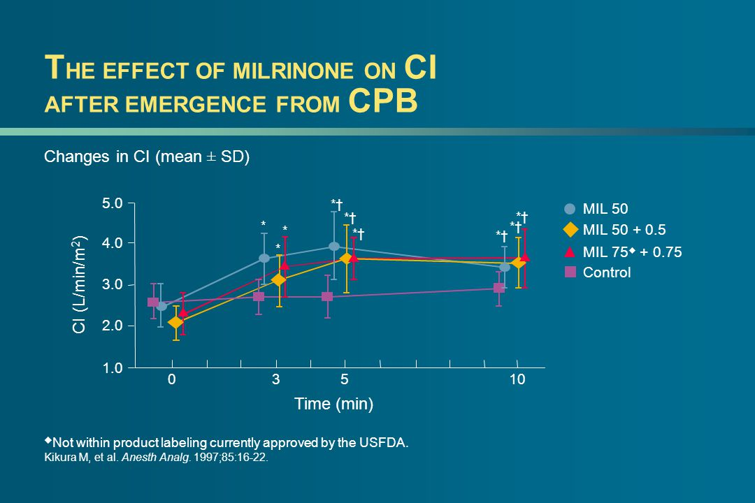T HE EFFECT OF MILRINONE ON CI AFTER EMERGENCE FROM CPB Changes in CI (mean ± SD)  Not within product labeling currently approved by the USFDA.