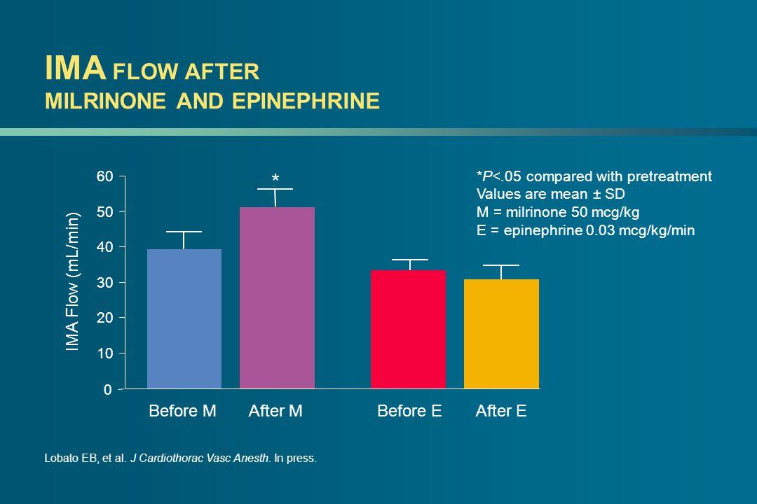 IMA FLOW AFTER MILRINONE AND EPINEPHRINE Lobato EB, et al. J Cardiothorac Vasc Anesth. In press. IMA Flow (mL/min) Before M After M Before E After E *